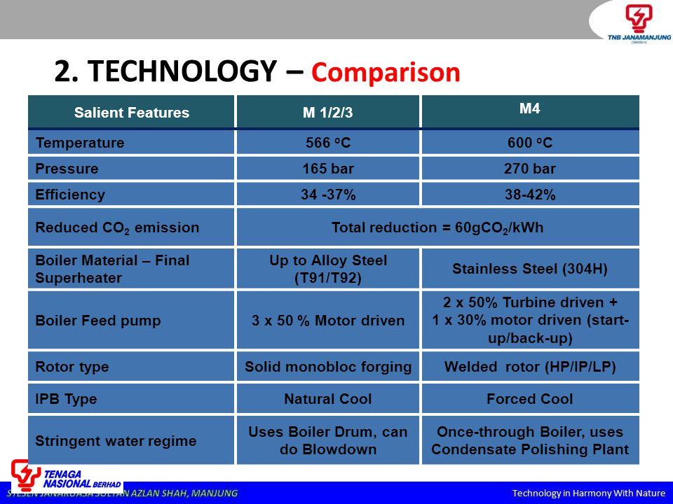 2. TECHNOLOGY – Comparison