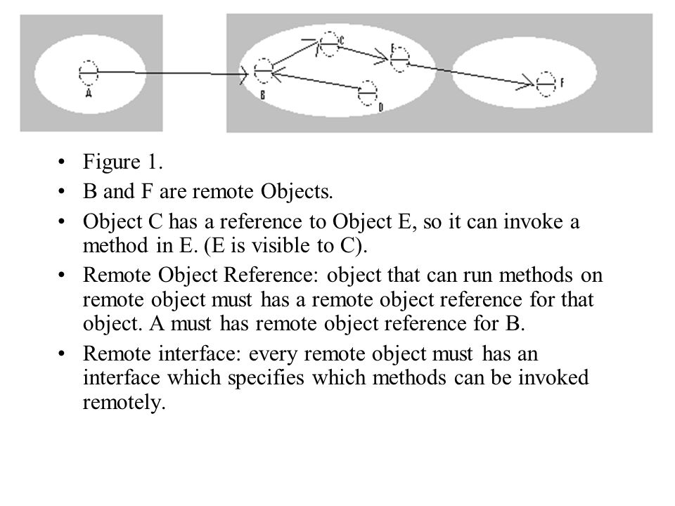 Figure 1. B and F are remote Objects. Object C has a reference to Object E, so it can invoke a method in E. (E is visible to C).