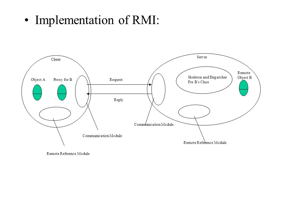 Implementation of RMI: