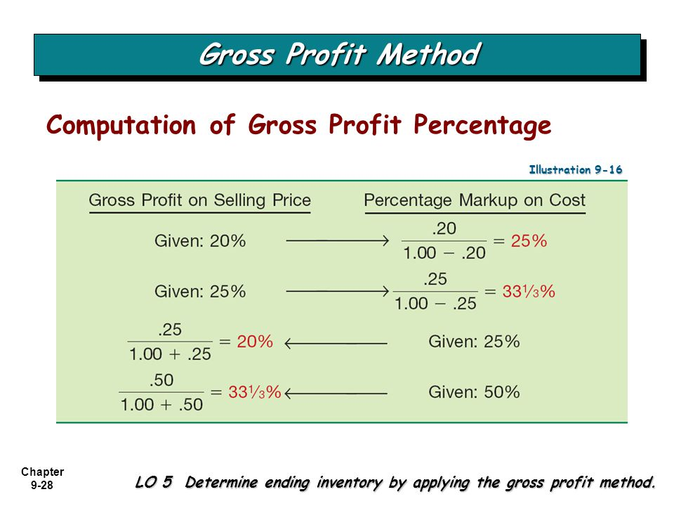 Gross Profit Method Computation of Gross Profit Percentage