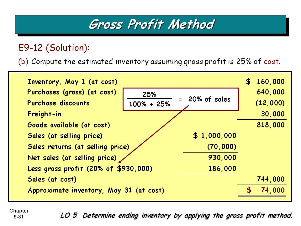 Gross Profit Method E9-12 (Solution):