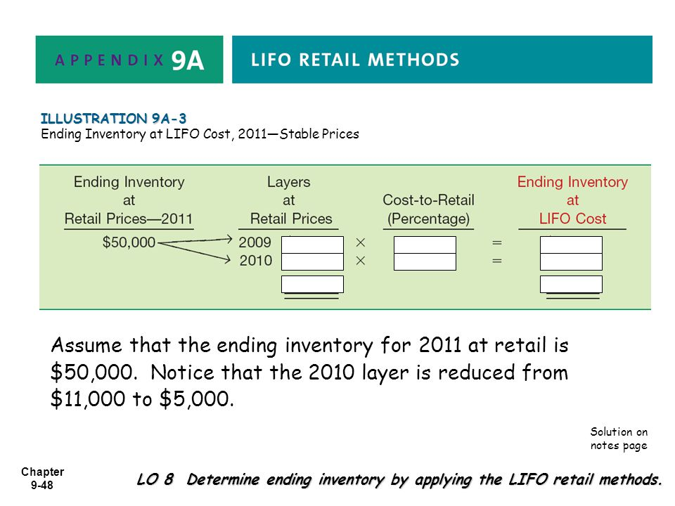 ILLUSTRATION 9A-3 Ending Inventory at LIFO Cost, 2011—Stable Prices.