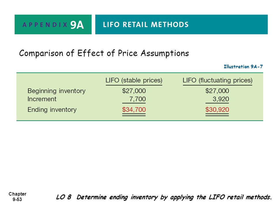 Comparison of Effect of Price Assumptions