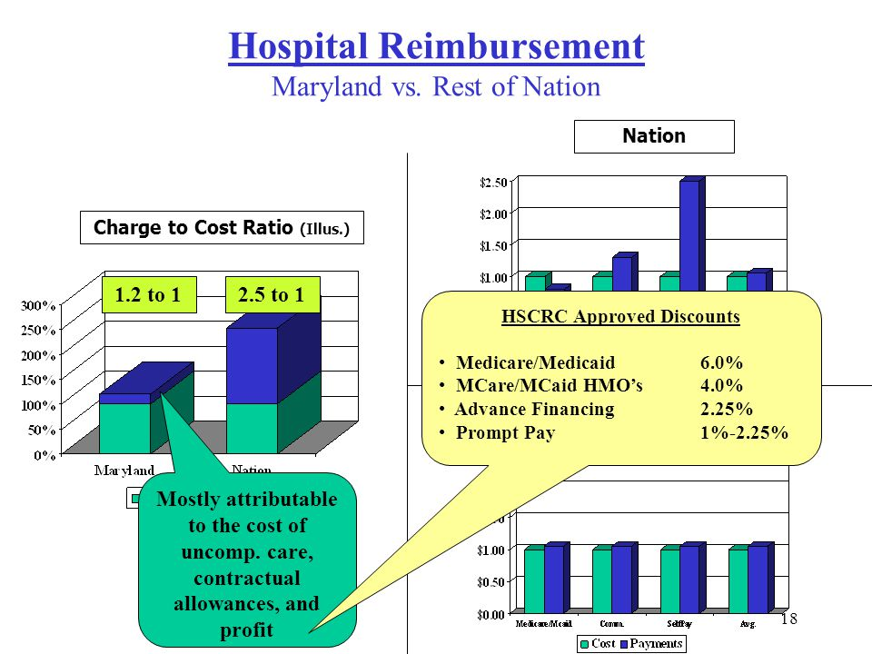 Hospital Reimbursement Maryland vs. Rest of Nation