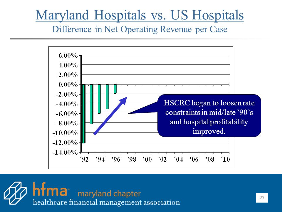 Maryland Hospitals vs. US Hospitals Difference in Net Operating Revenue per Case