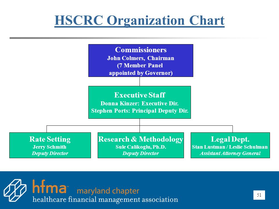 HSCRC Current Commissioners (Seven member panel appointed by Governor)
