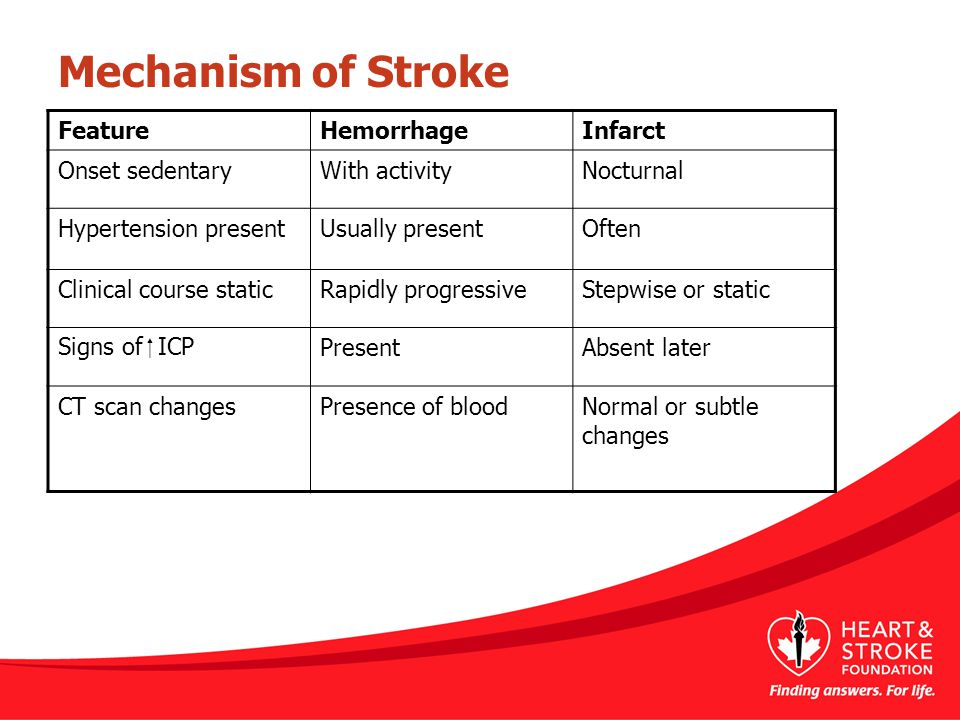 Mechanism of Stroke Feature Hemorrhage Infarct Onset sedentary