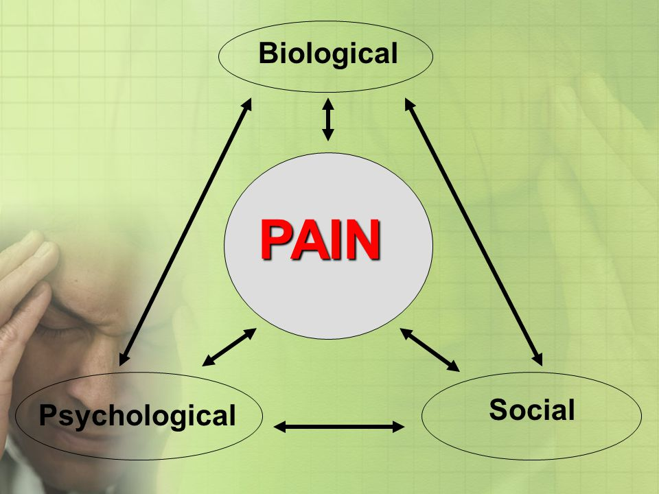 Biological PAIN Social Psychological