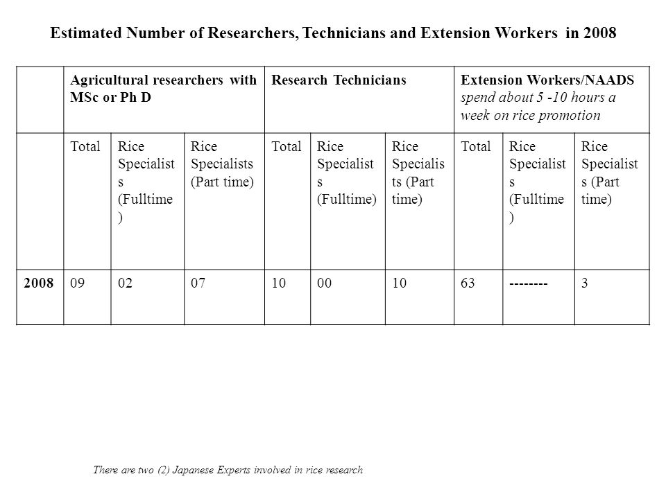Estimated Number of Researchers, Technicians and Extension Workers in 2008