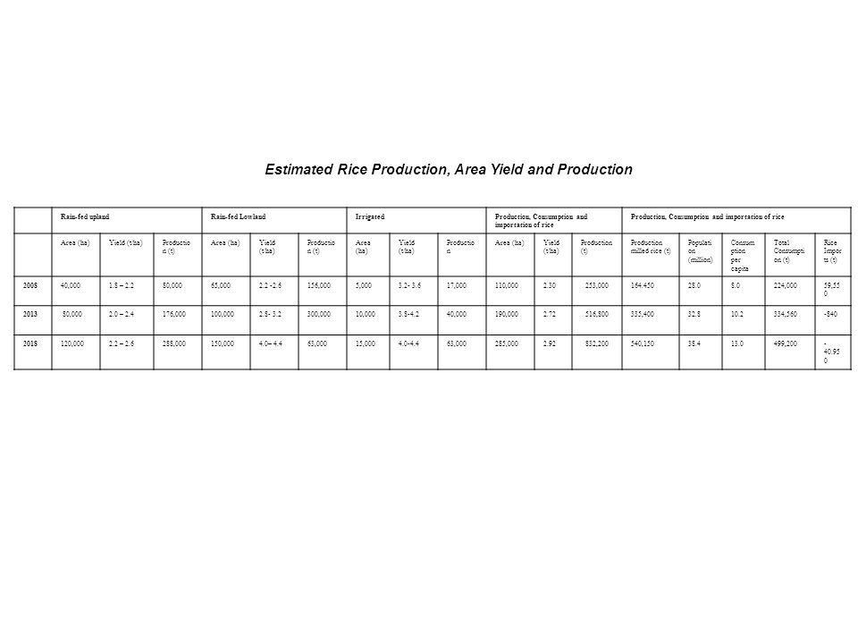 Estimated Rice Production, Area Yield and Production