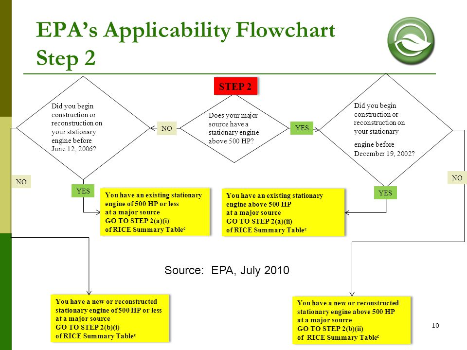 EPA's Applicability Flowchart Step 2