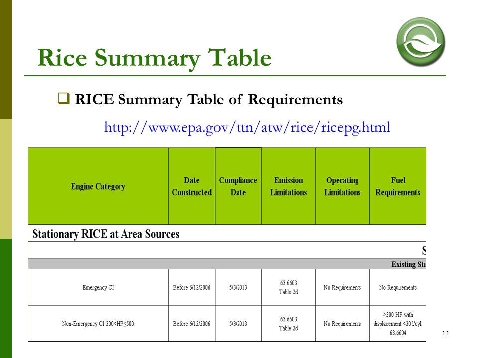 Rice Summary Table RICE Summary Table of Requirements