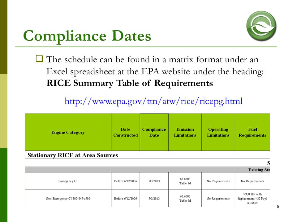 Compliance Dates