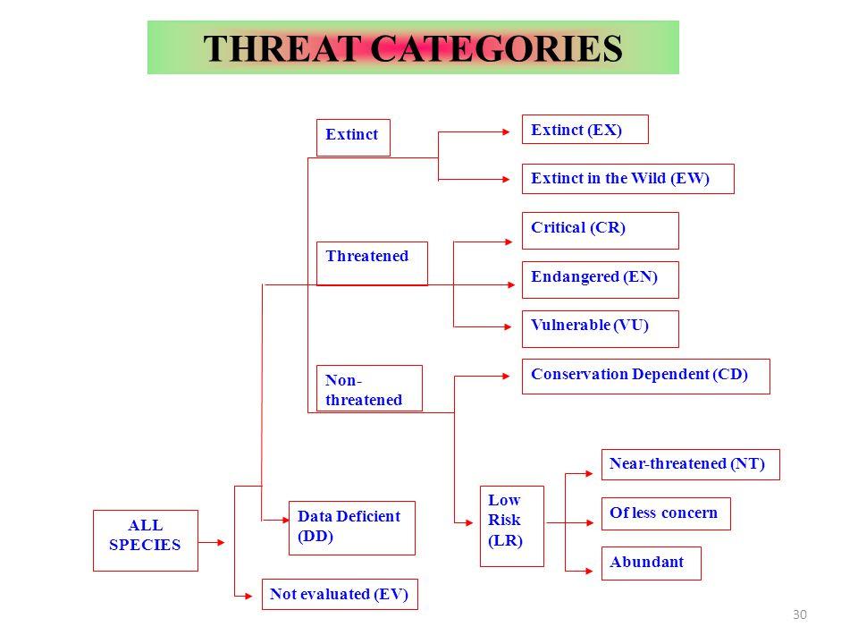 THREAT CATEGORIES Extinct (EX) Extinct Extinct in the Wild (EW)