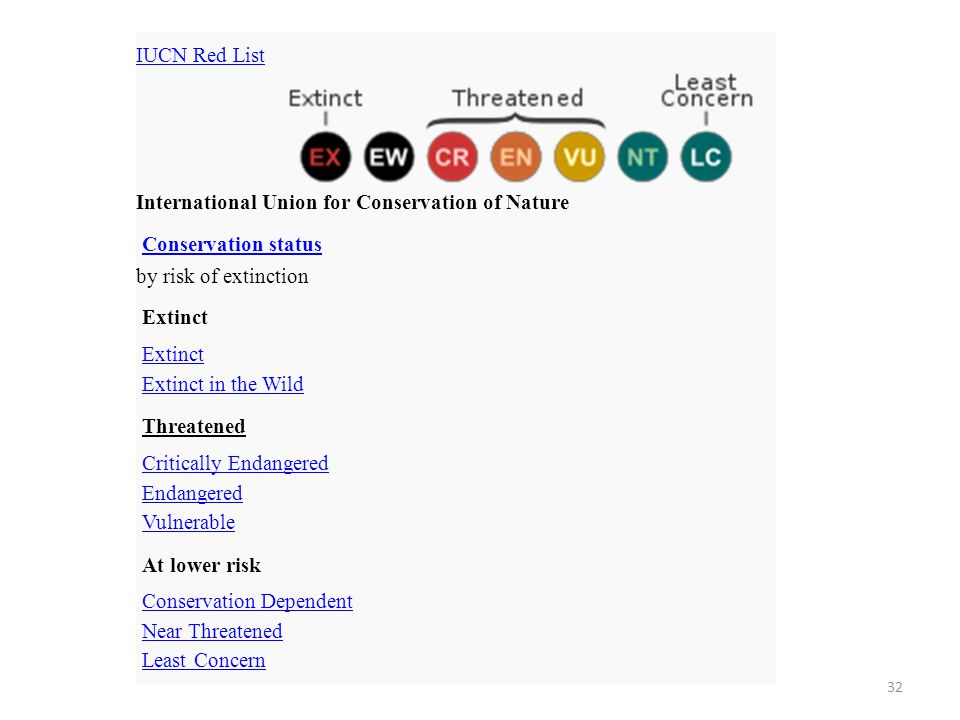 IUCN Red List International Union for Conservation of Nature. Conservation status. by risk of extinction.