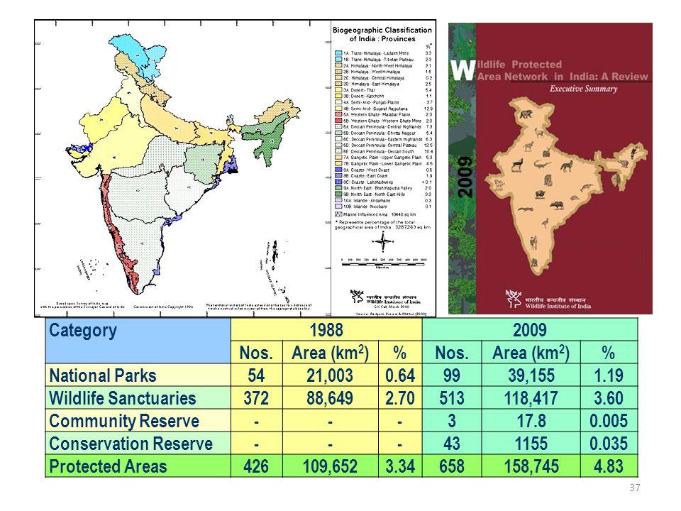 2009 Category. 1988. 2009. Nos. Area (km2) % National Parks. 54. 21,003. 0.64. 99. 39,155.