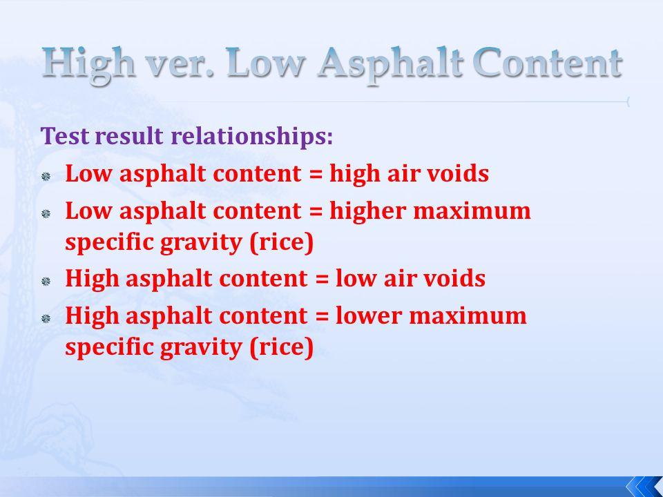 High ver. Low Asphalt Content