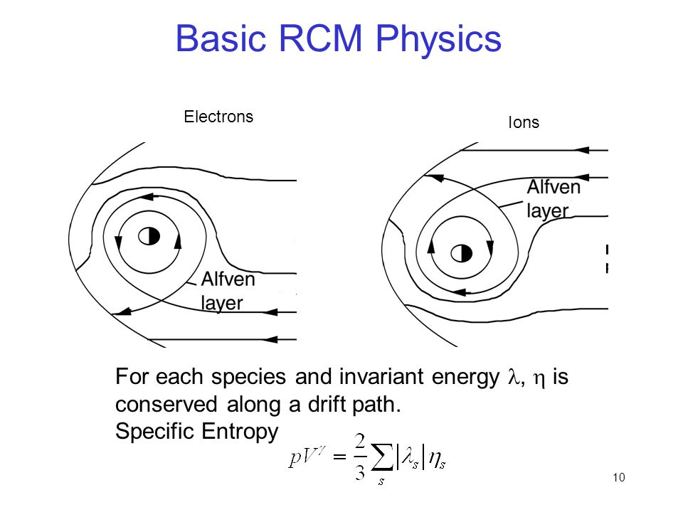 Basic RCM Physics Electrons. Ions. For each species and invariant energy l, h is conserved along a drift path.