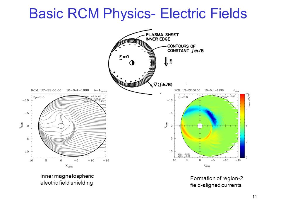 Basic RCM Physics- Electric Fields