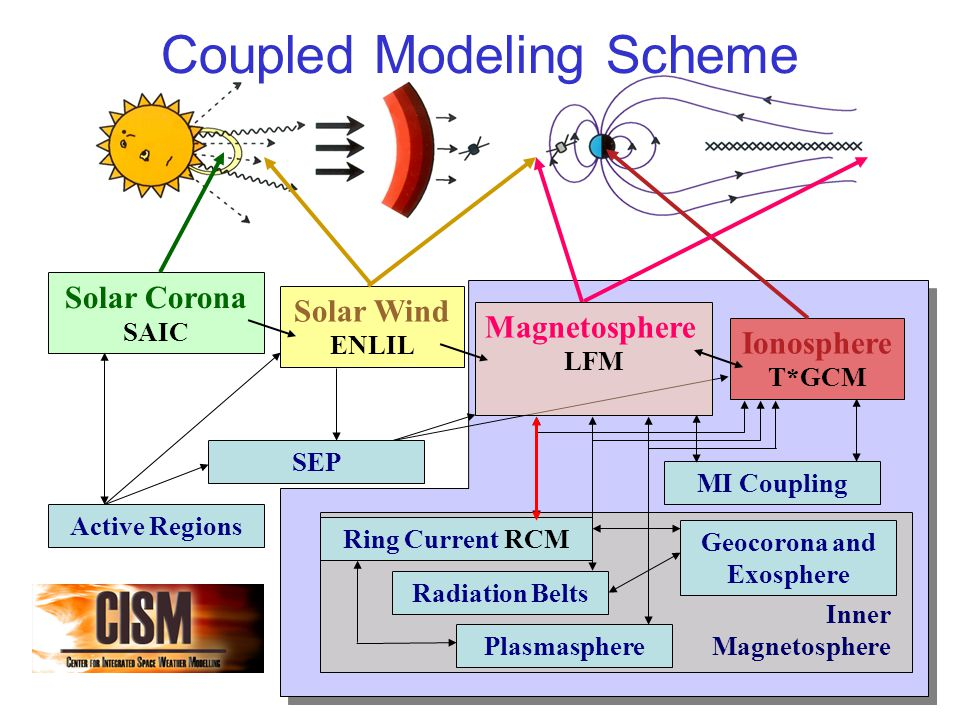 Coupled Modeling Scheme