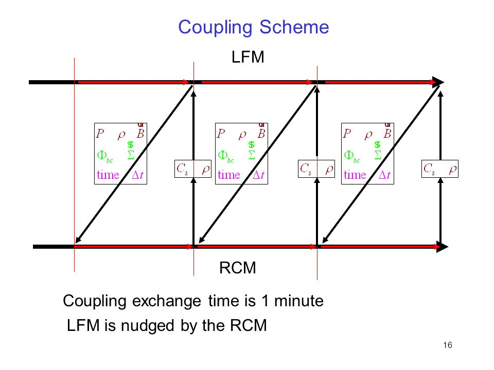 Coupling Scheme LFM RCM Coupling exchange time is 1 minute