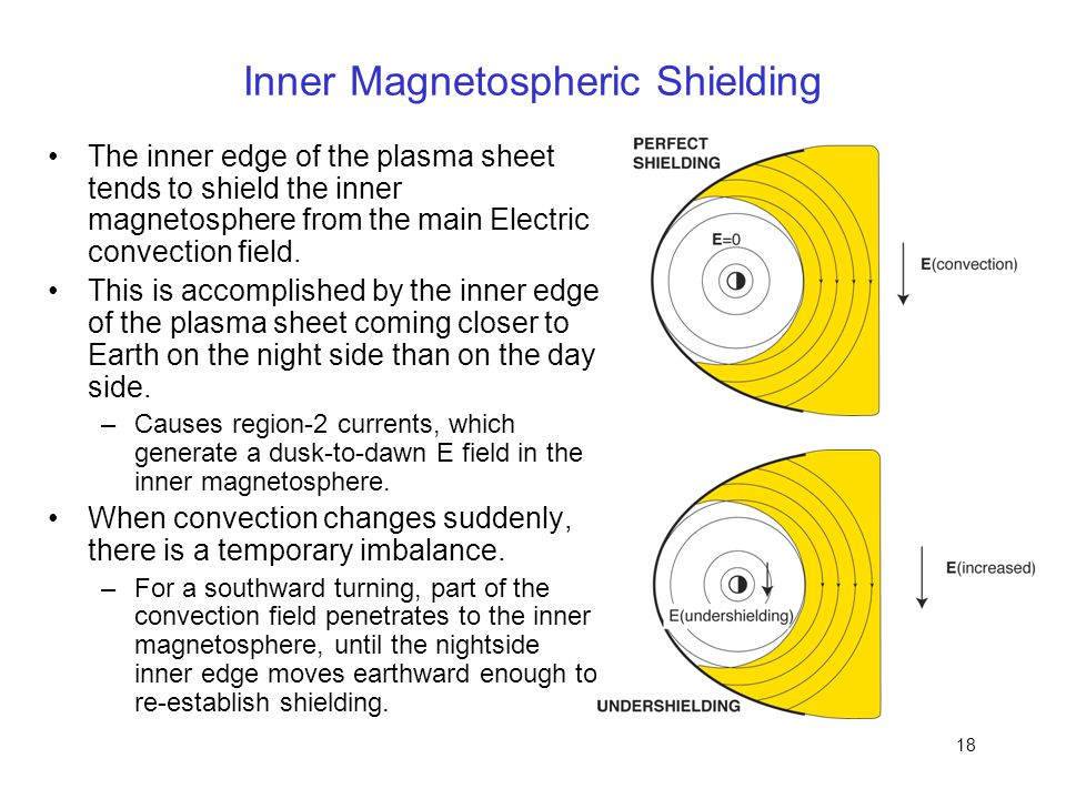 Inner Magnetospheric Shielding