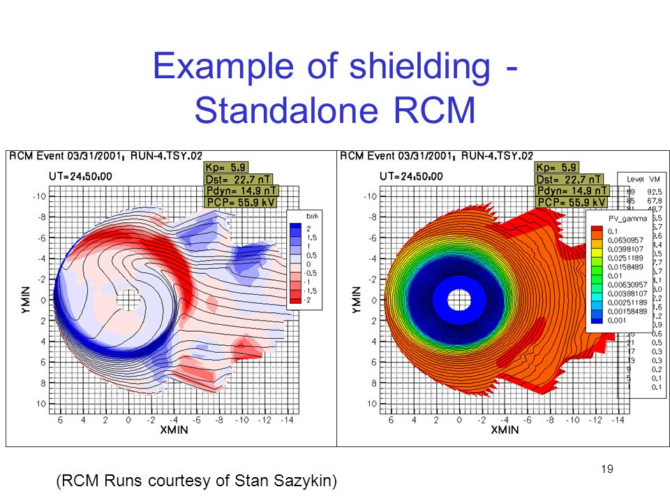Example of shielding - Standalone RCM