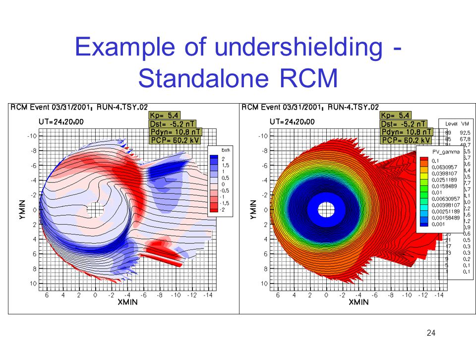 Example of undershielding - Standalone RCM