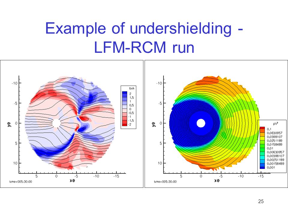 Example of undershielding - LFM-RCM run