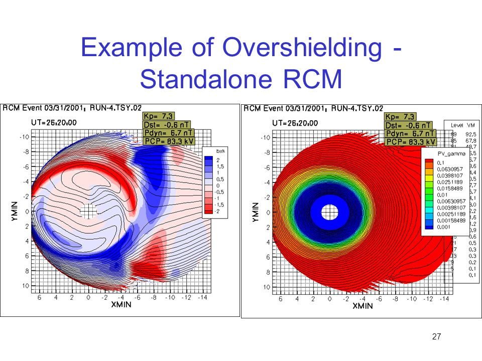 Example of Overshielding - Standalone RCM