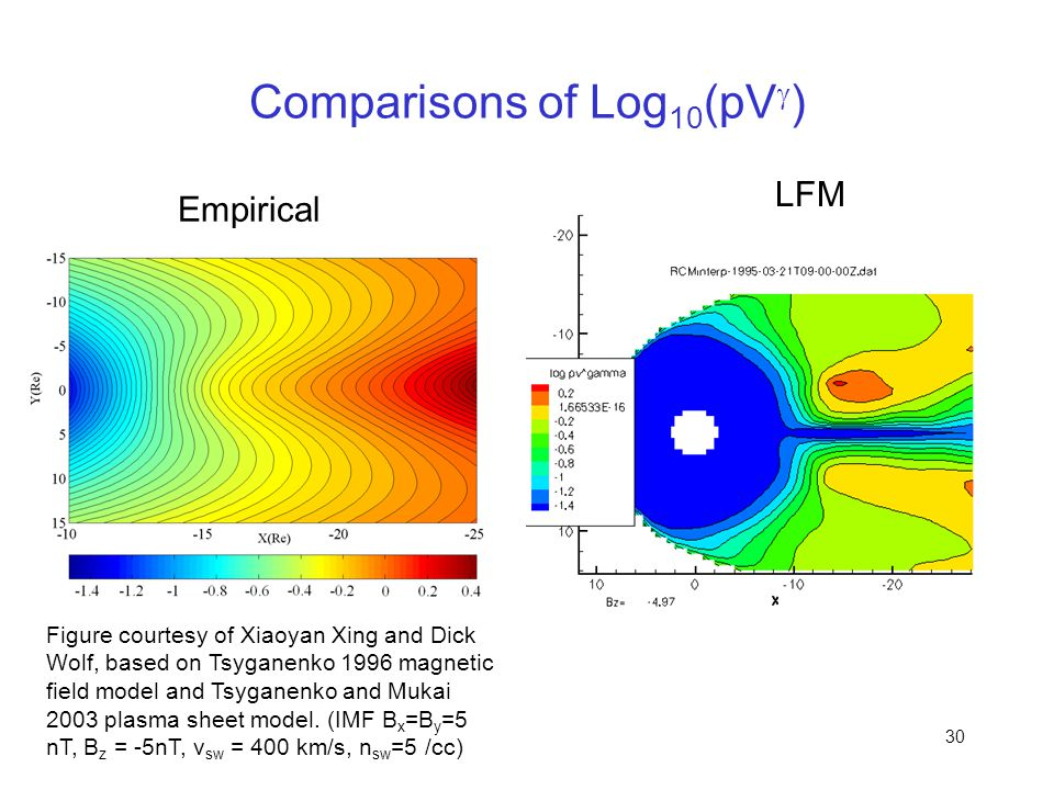 Comparisons of Log10(pVg)