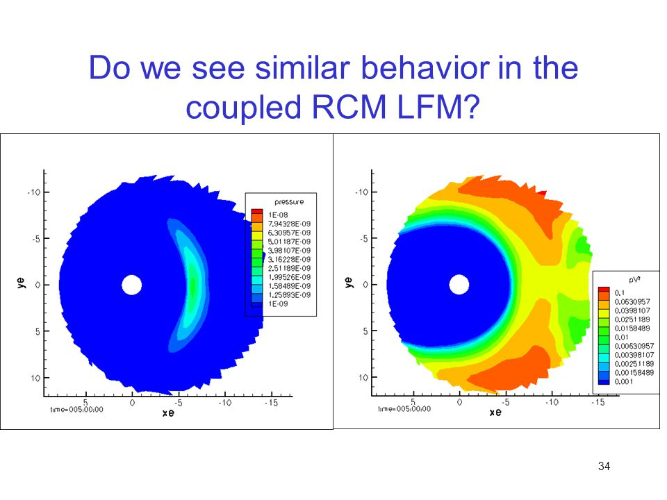 Do we see similar behavior in the coupled RCM LFM