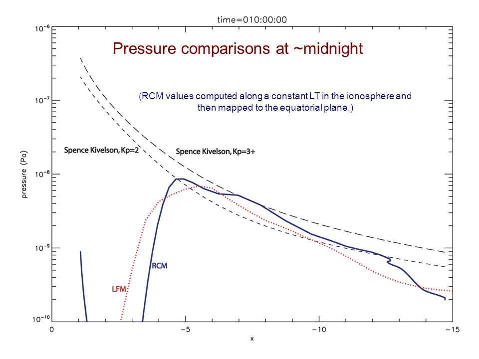 Pressure comparisons at ~midnight