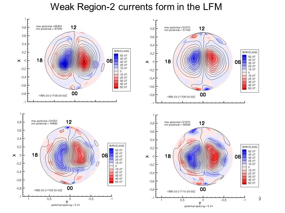 Weak Region-2 currents form in the LFM
