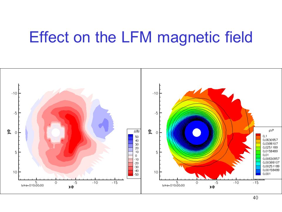 Effect on the LFM magnetic field