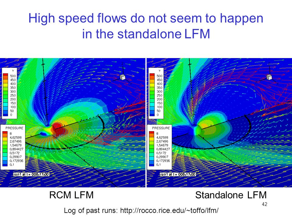 High speed flows do not seem to happen in the standalone LFM