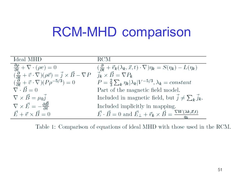 RCM-MHD comparison