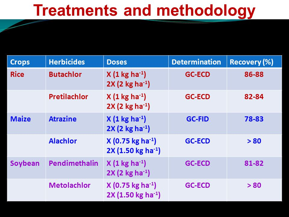 Treatments and methodology