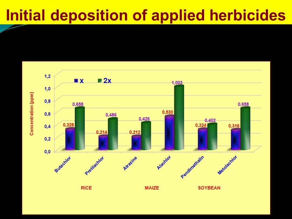 Initial deposition of applied herbicides