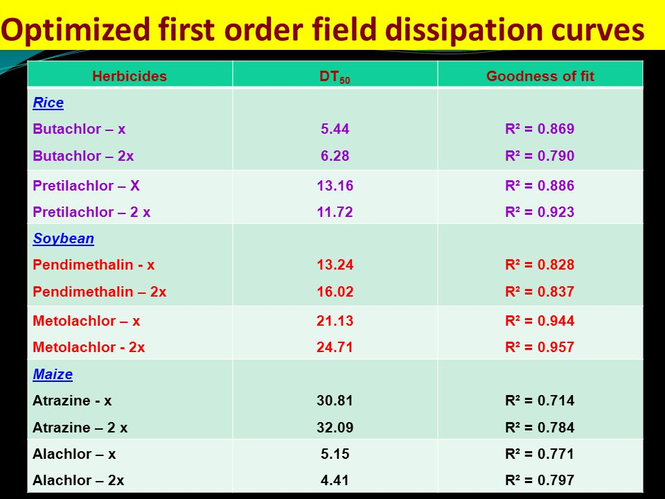 Optimized first order field dissipation curves