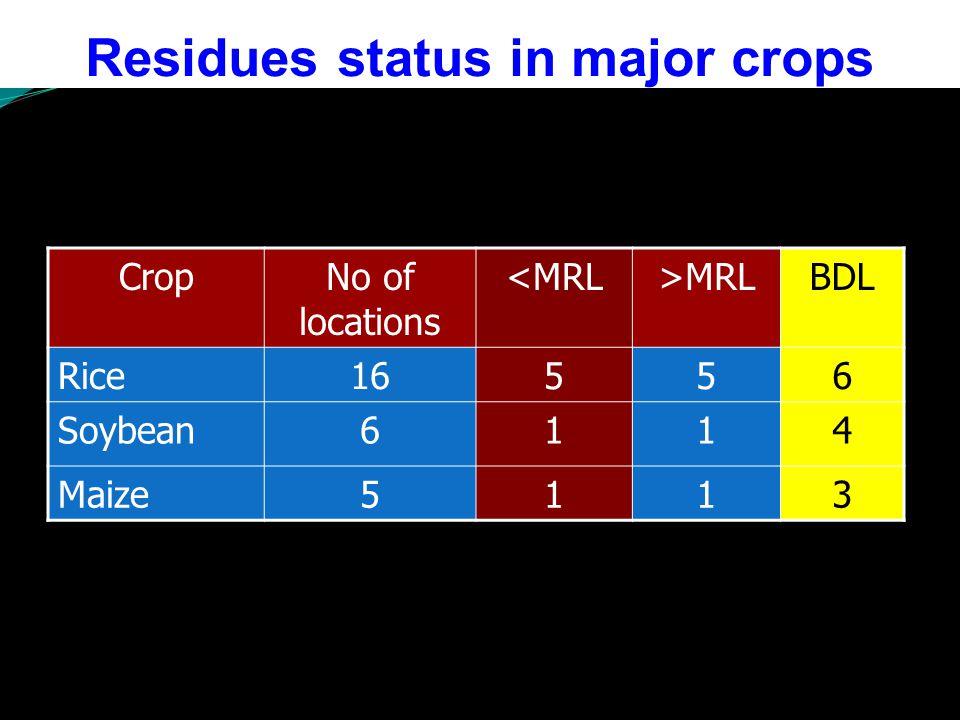 Residues status in major crops