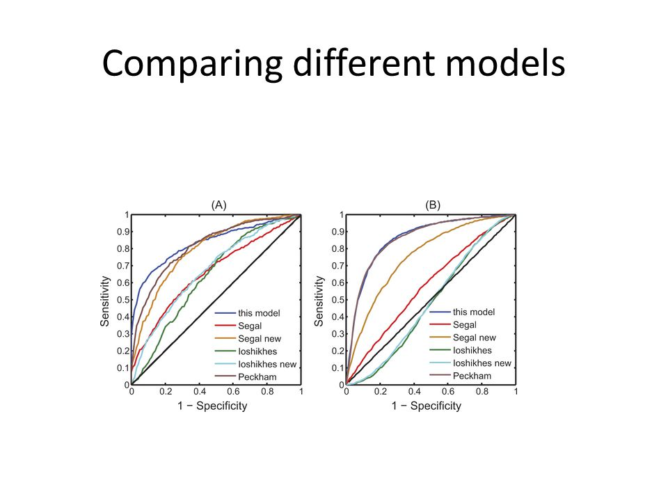 Comparing different models