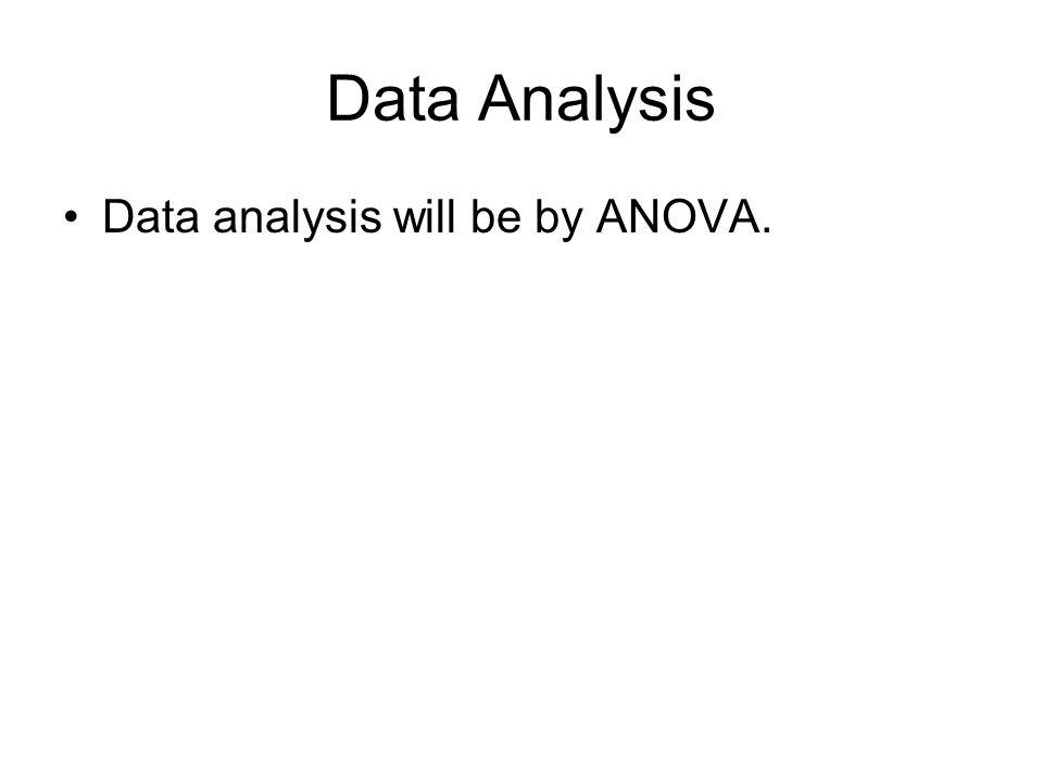 Data Analysis Data analysis will be by ANOVA.