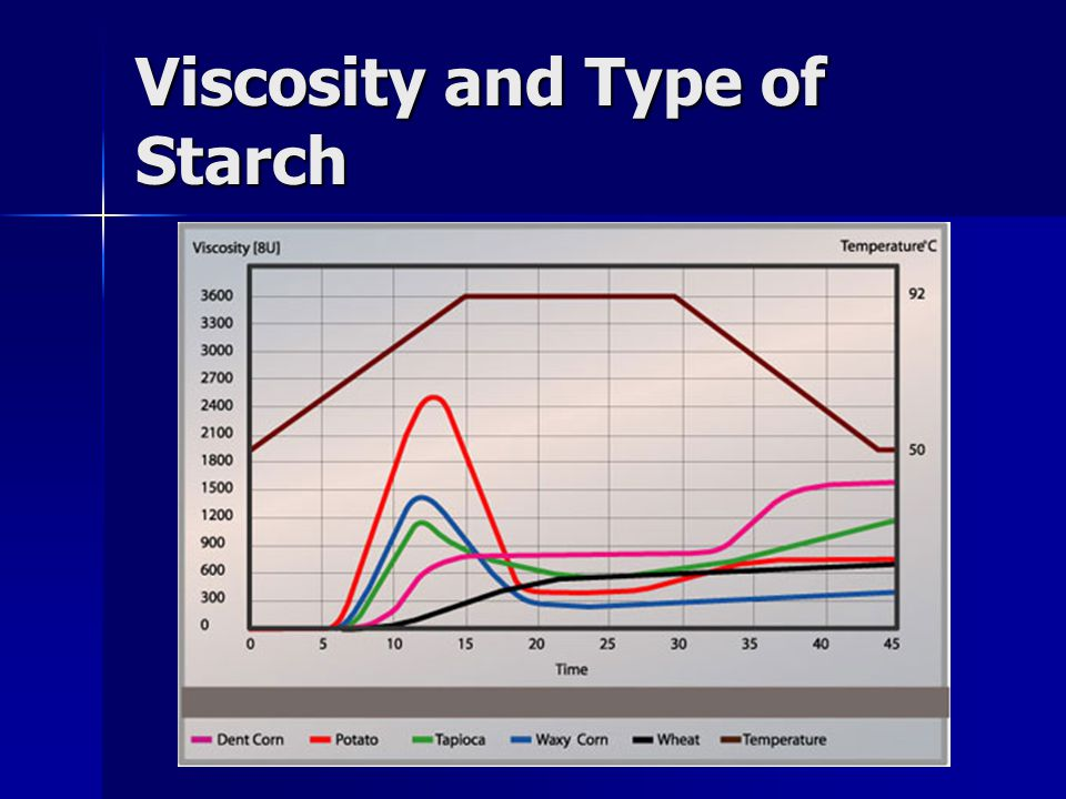Viscosity and Type of Starch