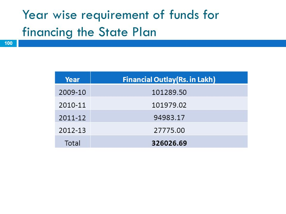 Year wise requirement of funds for financing the State Plan