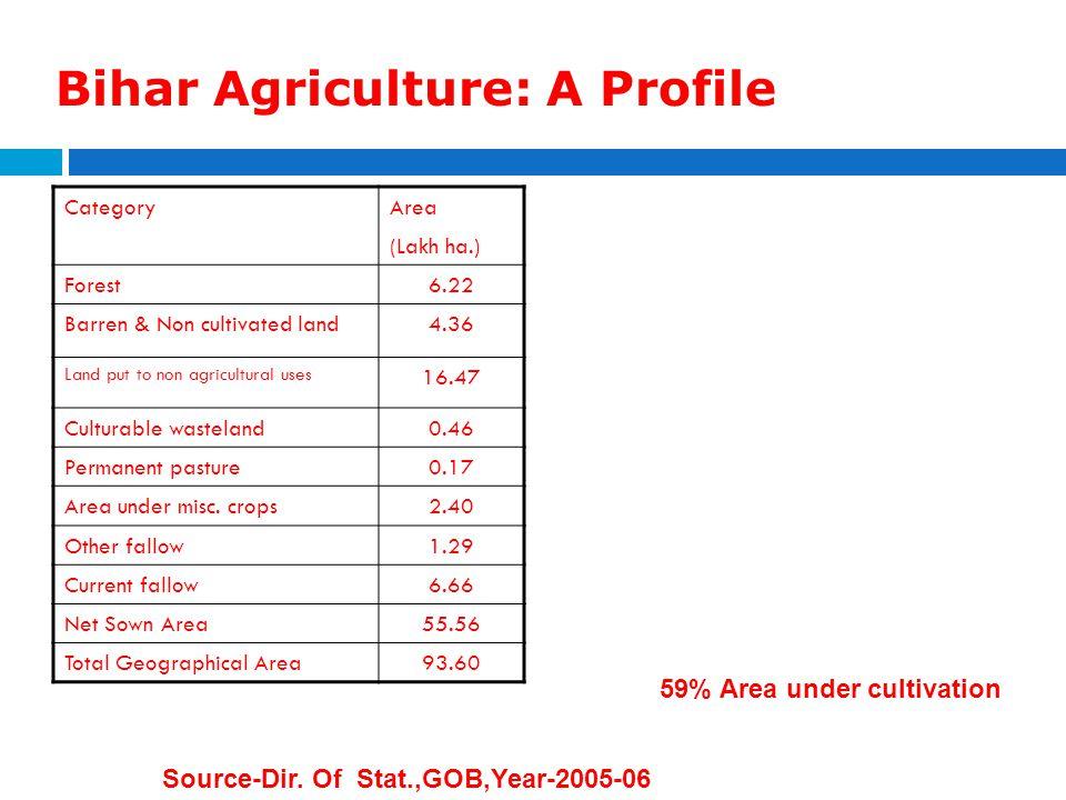 Bihar Agriculture: A Profile