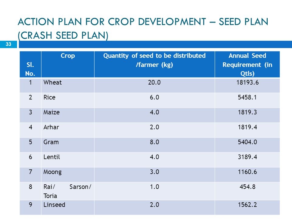 ACTION PLAN FOR CROP DEVELOPMENT – SEED PLAN (CRASH SEED PLAN)