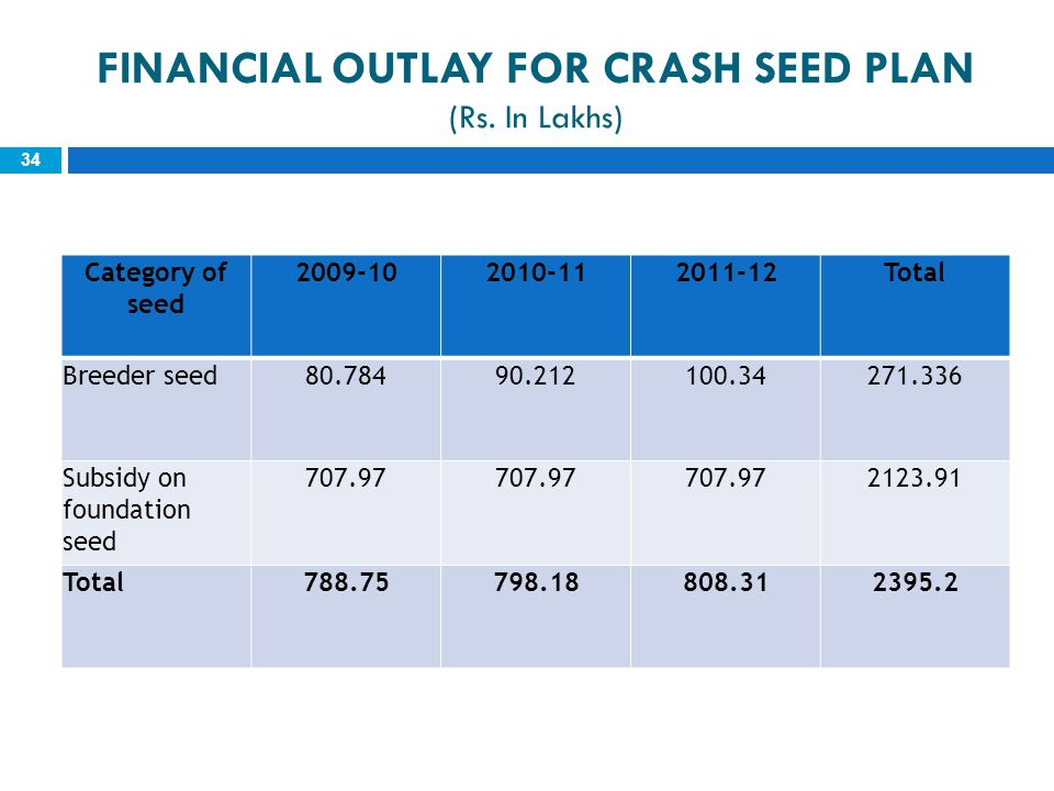FINANCIAL OUTLAY FOR CRASH SEED PLAN (Rs. In Lakhs)