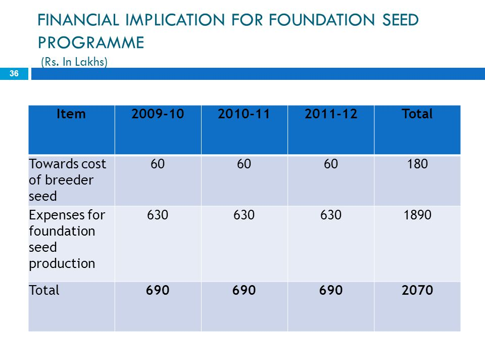 FINANCIAL IMPLICATION FOR FOUNDATION SEED PROGRAMME (Rs. In Lakhs)