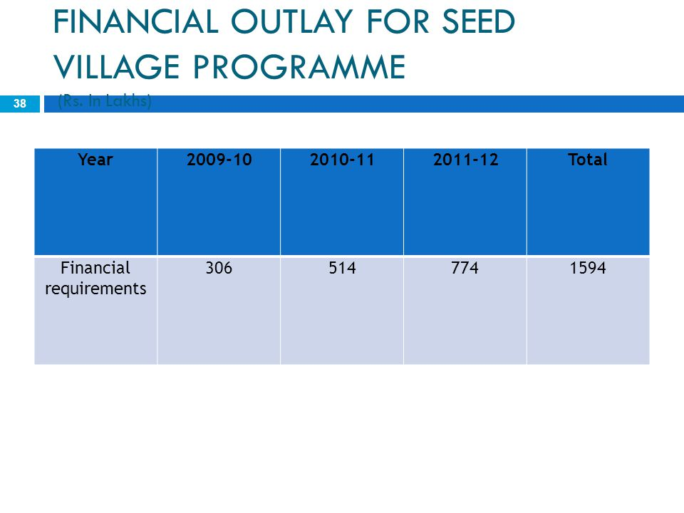 FINANCIAL OUTLAY FOR SEED VILLAGE PROGRAMME (Rs. In Lakhs)